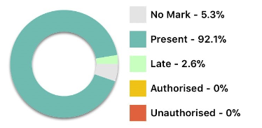 Student details - Attendance summary