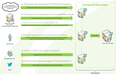 Movement and storage of data within Groupcall Messenger