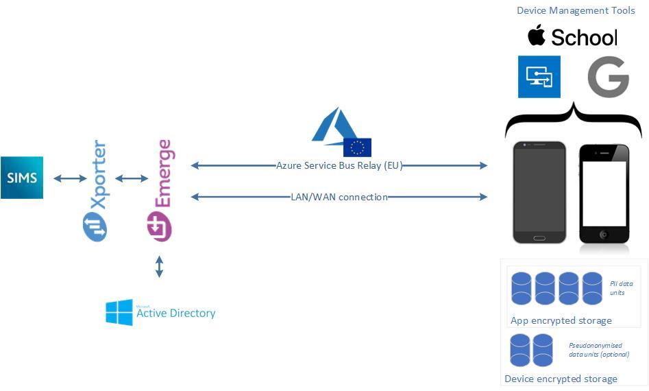 Emerge App Diagram