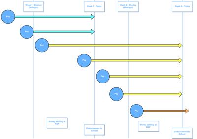 Disbursements diagram